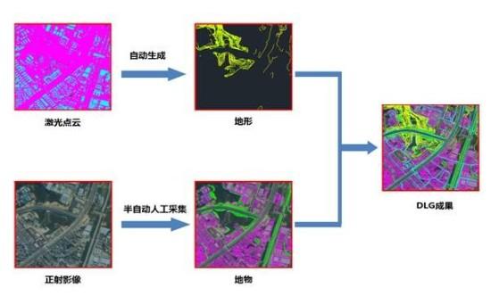 同时高分辨率dom影像上很方便完成地物采集,然后综合等高线,矢量地物